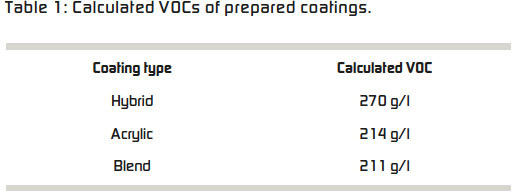 Table 1: Calculated VOCs of prepared coatings.