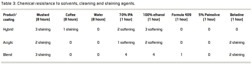 Table 3: Chemical resistance to solvents, cleaning and staining agents.