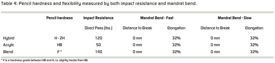 Table 4: Pencil hardness and flexibility measured by both impact resistance and mandrel bend.